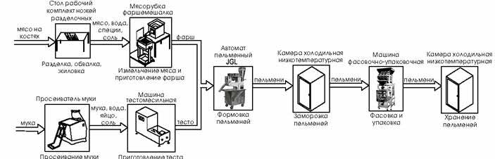 Общая схема технологического процесса размещения оборудования для производства пельменей.